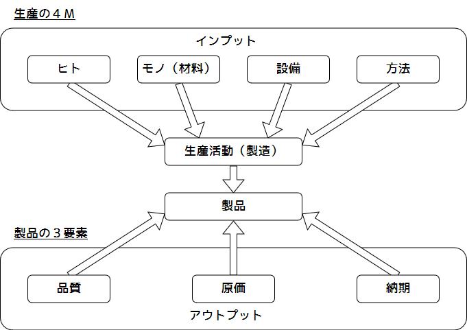 製品の3要素(QCD)と製造の4M