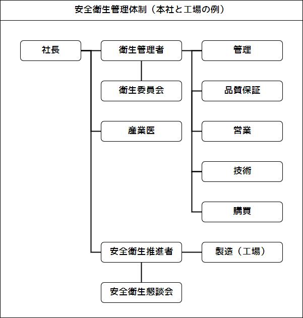 安全衛生管理体制(本社と工場の例)