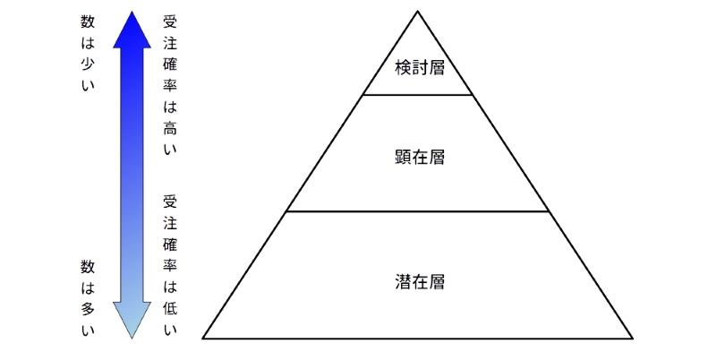 購買層(お客様)の購入段階と人数