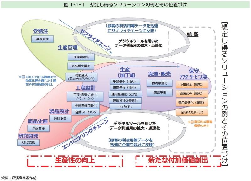 「図131-1 想定し得るソリューションの例とその位置づけ」(モノづくり白書2020から引用)