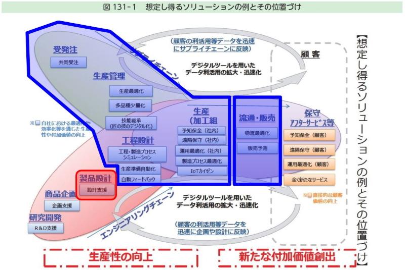 図2 図1を製造と設計に注目して分けてみた図