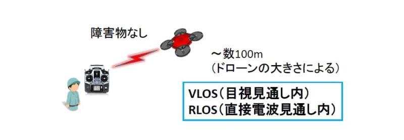 ドローンの分類:VLOS RLOS