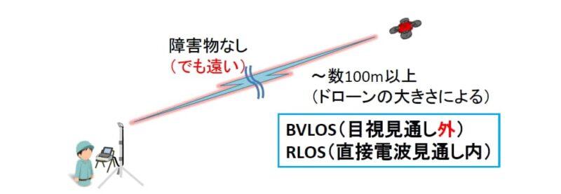 ドローンの分類:BVLOS RLOS
