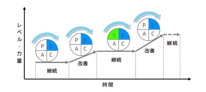 標準化を含めたPDCAのイメージ