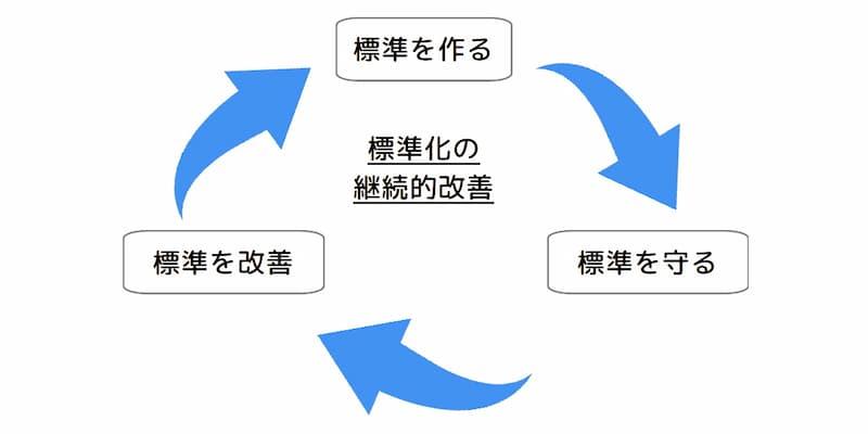 標準化の継続的な改善のイメージ