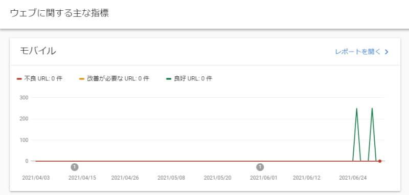 Google Search Consoleの「ウェブに関する主な指標」:2021年6月29日