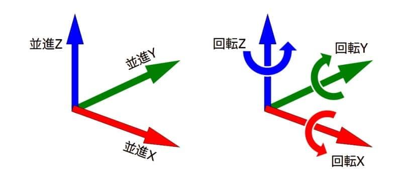 座標系と自由度のイメージ