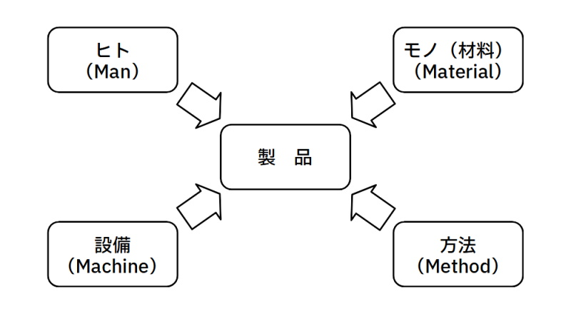 4M(ヒト・モノ・設備・方法)のイメージ