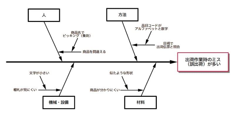 QC7つ道具:特性要因図の例