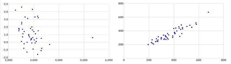 QC7つ道具:散布図の例